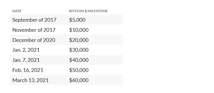 Bitcoin price hits new record, clears $60,000 milestone