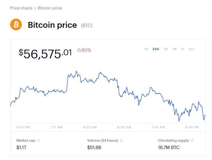 2021-05-03 Bitcoin Price Chart (BTC) Coinbase