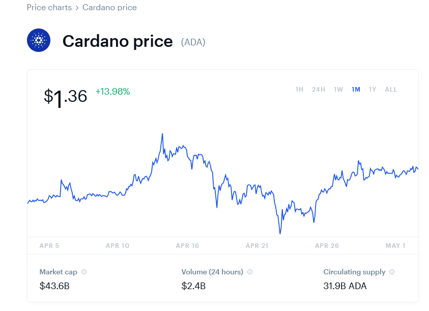 2021-05-03 Cardano Price Chart (ADA) Coinbase