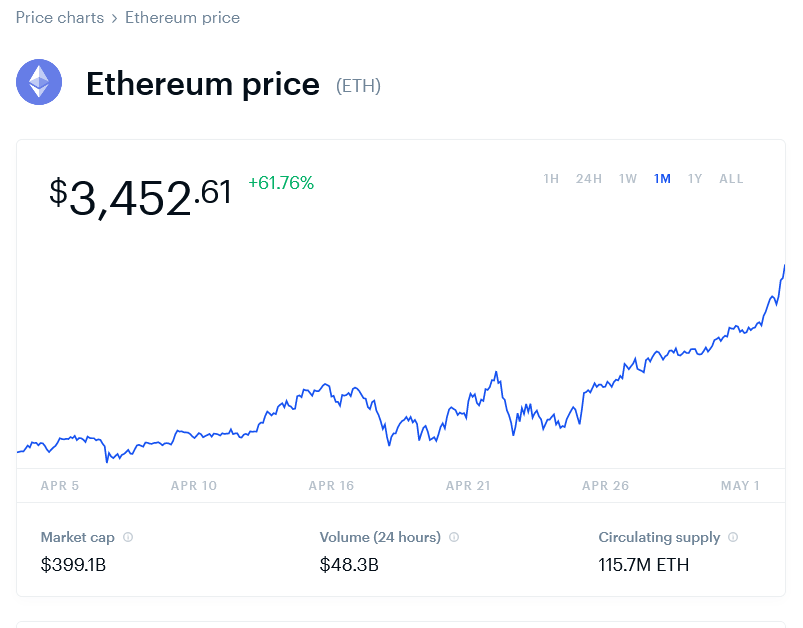 2021-05-03 Ethereum Price Chart (ETH) Coinbase