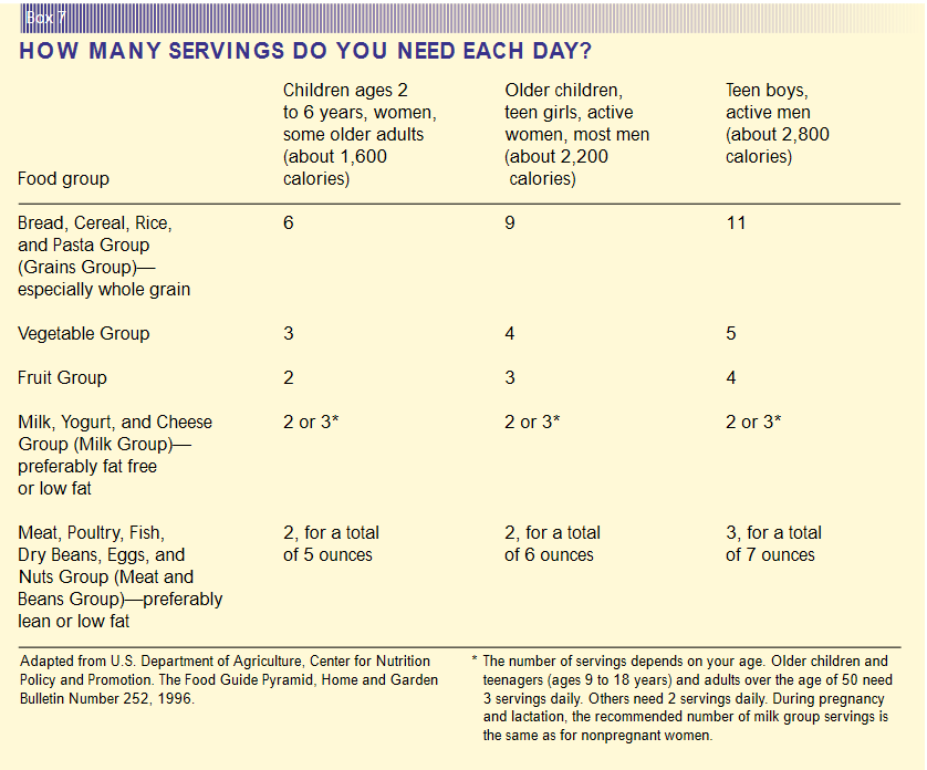 Health.Gov Dietary Guidelines